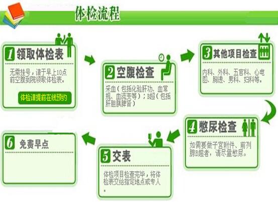 天津市第四中心医院体检流程图图片