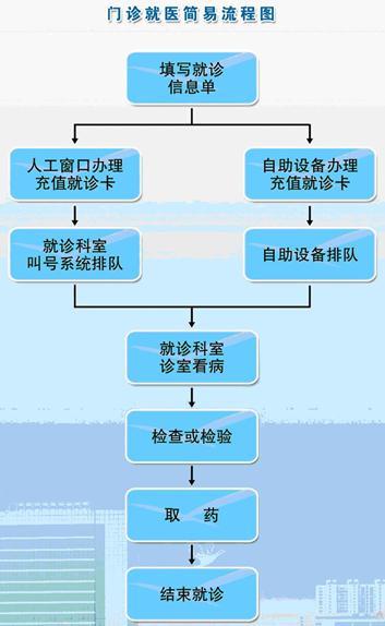 """河北省儿童医院的就医指南""""门诊就医流程"""""""