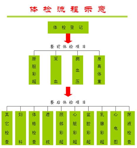 安阳市第三人民医院体检流程图片