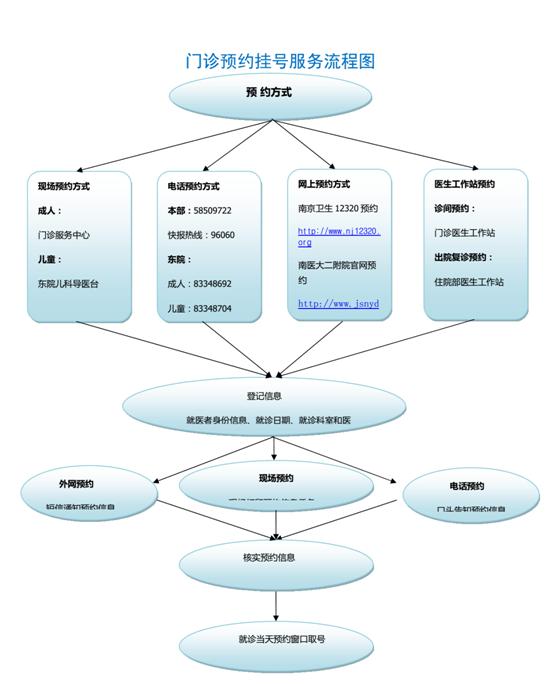 门诊预约挂号服务流程图