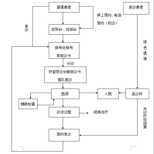 口腔诊所电路设计图