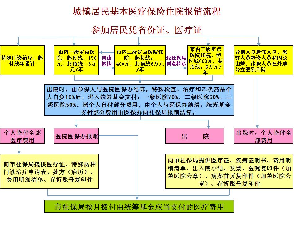 东莞企业公司帮员工买社保是怎么操作,社保办理流程?