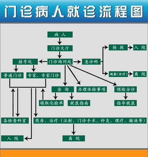 烟台市中医医院的就医指南_门诊流程图_医护网