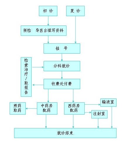 呼吸道发热患者就诊流程图-杭州市萧山区第二人民医院