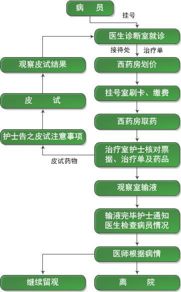医院流程矢量图