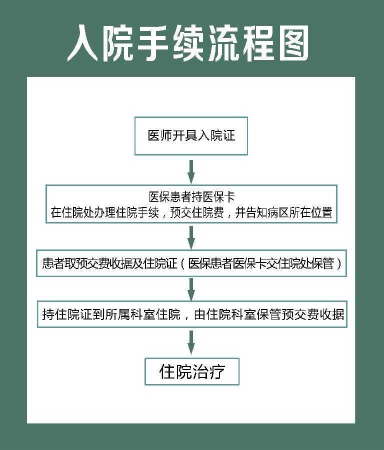 办理入出院手续流程图
